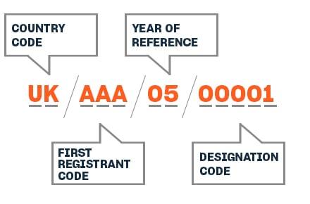 example ISRC Code Format